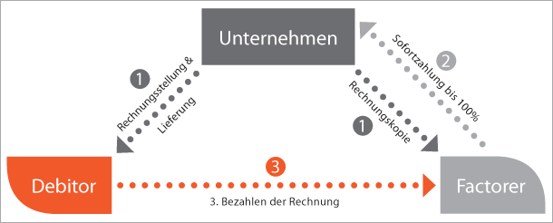 Factoring und Re-Factoring, Finanzdienstleistung, Software